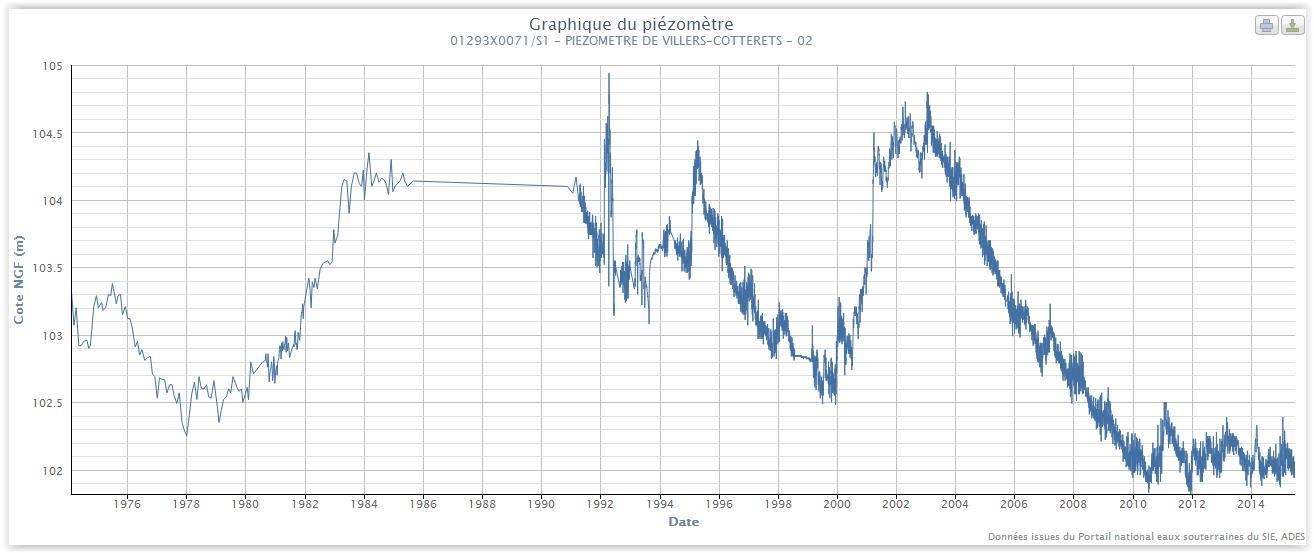 Aquifères de l'Eocène moyen et inférieur - SIGES Seine-Normandie ...
